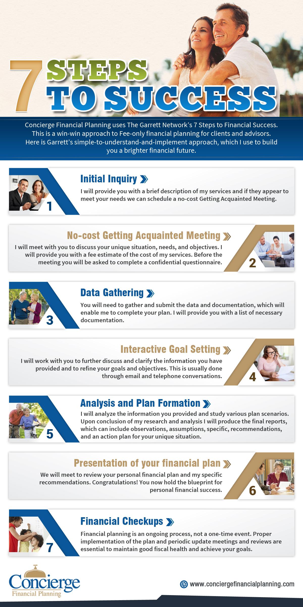 The Process | Concierge Financial Planning, LLC